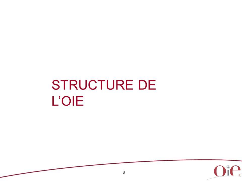 STRUCTURE DE L'OIE