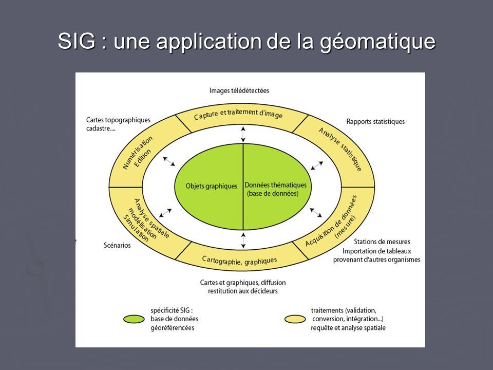SIG : une application de la géomatique