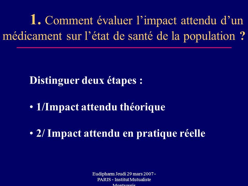 Eudipharm Jeudi 29 mars 2007 - PARIS - Institut Mutualiste Montsouris