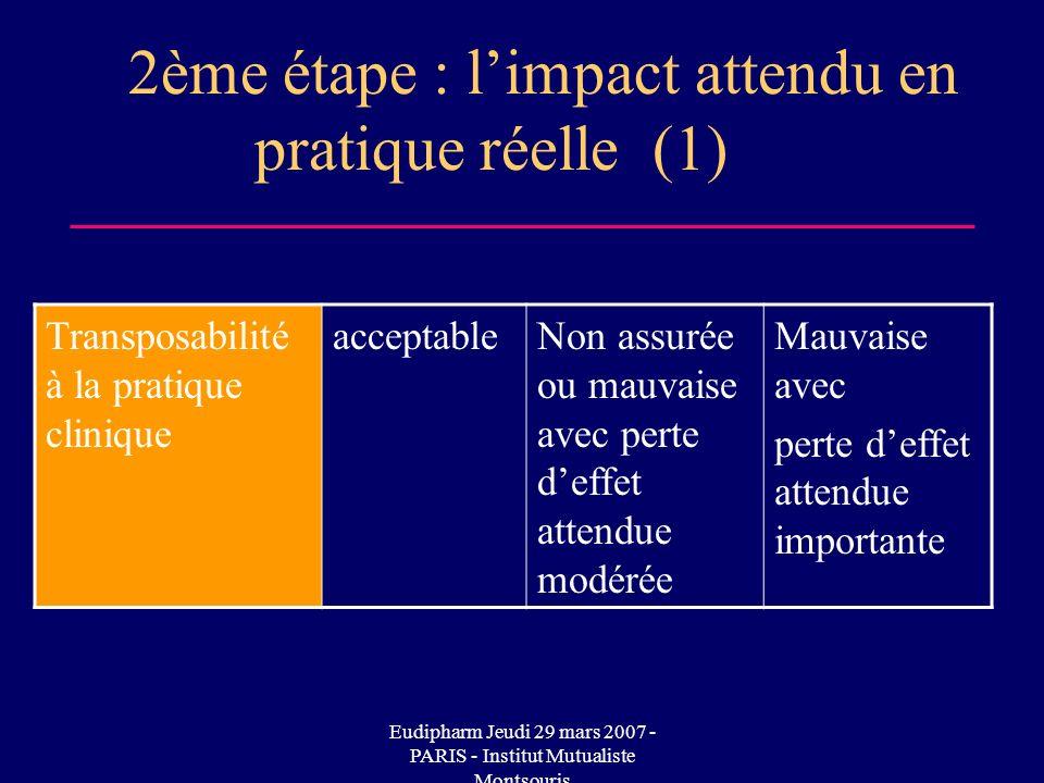 2ème étape : l'impact attendu en pratique réelle (1)