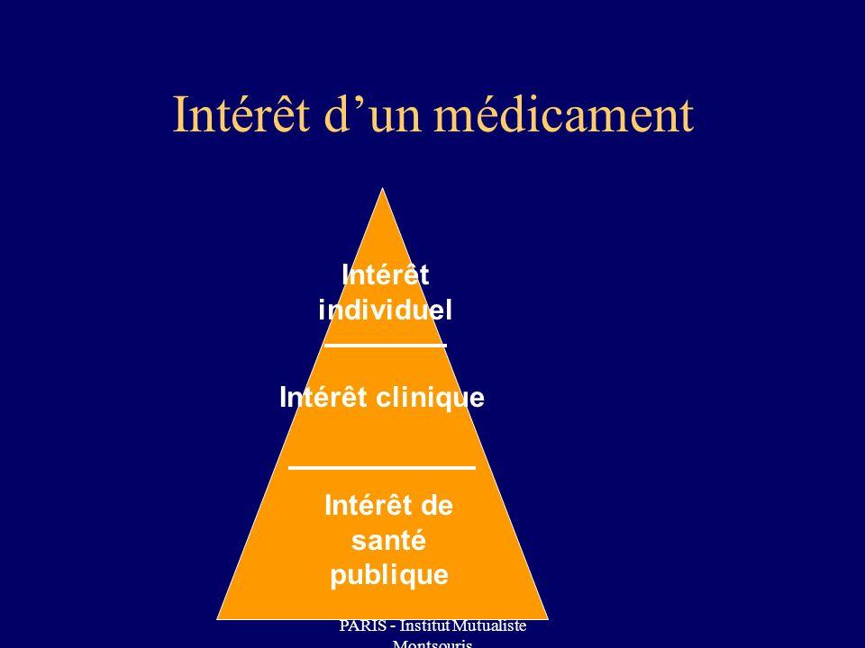 Intérêt d'un médicament