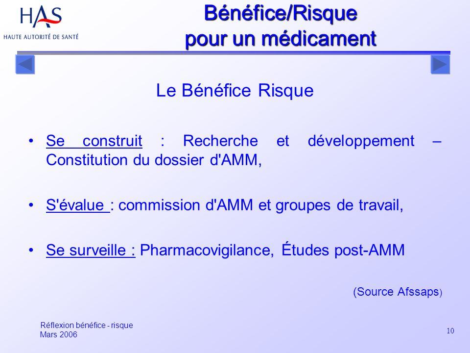 Bénéfice/Risque pour un médicament Le Bénéfice Risque