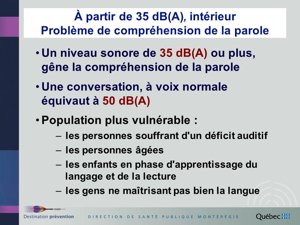 À partir de 35 dB(A), intérieur Problème de compréhension de la parole