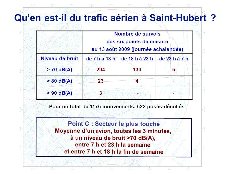 Qu'en est-il du trafic aérien à Saint-Hubert