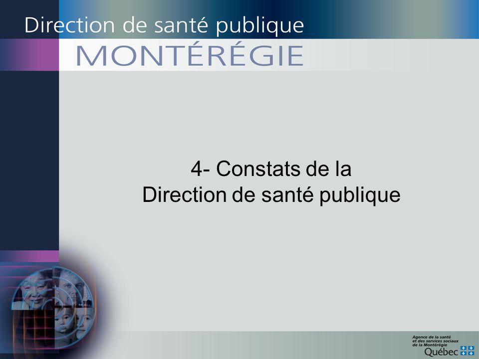 4- Constats de la Direction de santé publique