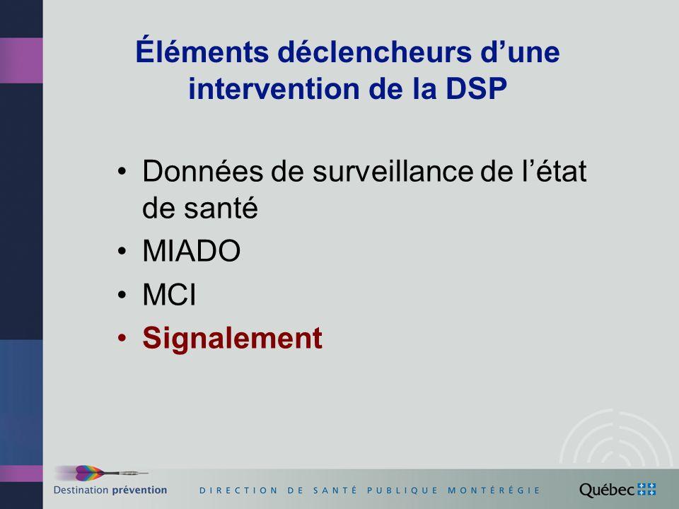 Éléments déclencheurs d'une intervention de la DSP