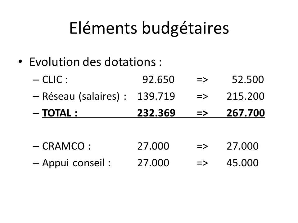 Eléments budgétaires Evolution des dotations :