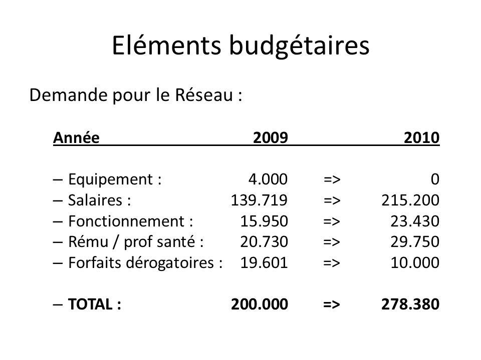 Eléments budgétaires Demande pour le Réseau : Année 2009 2010