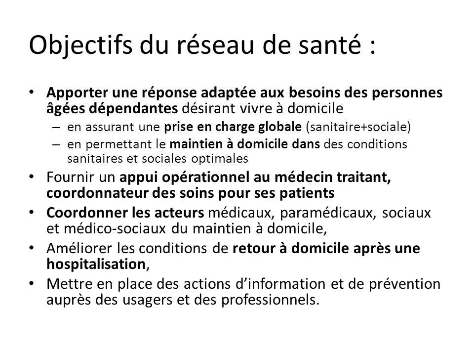 Objectifs du réseau de santé :