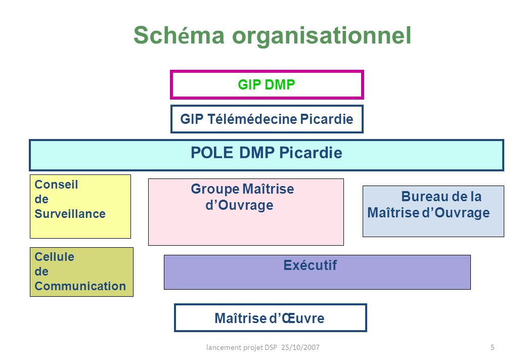 Schéma organisationnel