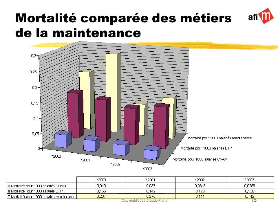 Mortalité comparée des métiers de la maintenance