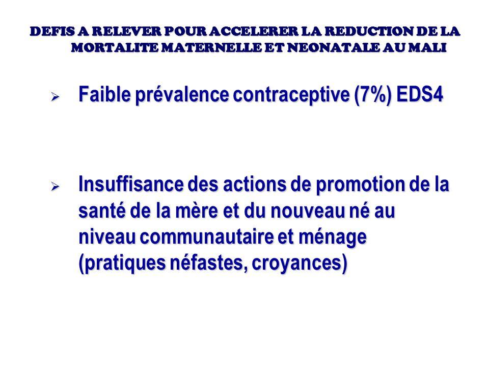 Faible prévalence contraceptive (7%) EDS4