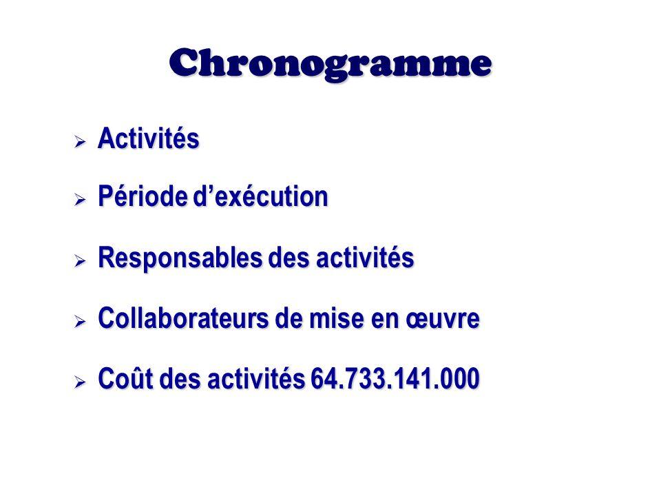 Chronogramme Activités Période d'exécution Responsables des activités
