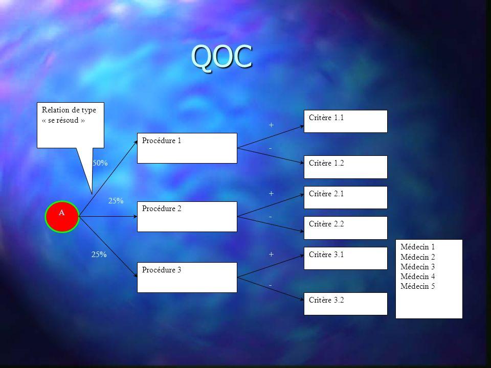 QOC A Procédure 1 Procédure 2 Procédure 3 Critère 1.1 Critère 1.2