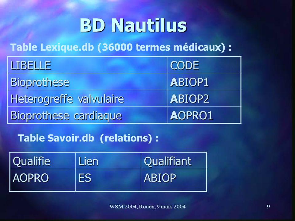 BD Nautilus LIBELLE CODE Bioprothese ABIOP1 Heterogreffe valvulaire