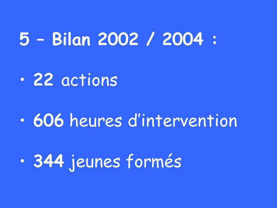 5 – Bilan 2002 / 2004 : 22 actions 606 heures d'intervention 344 jeunes formés