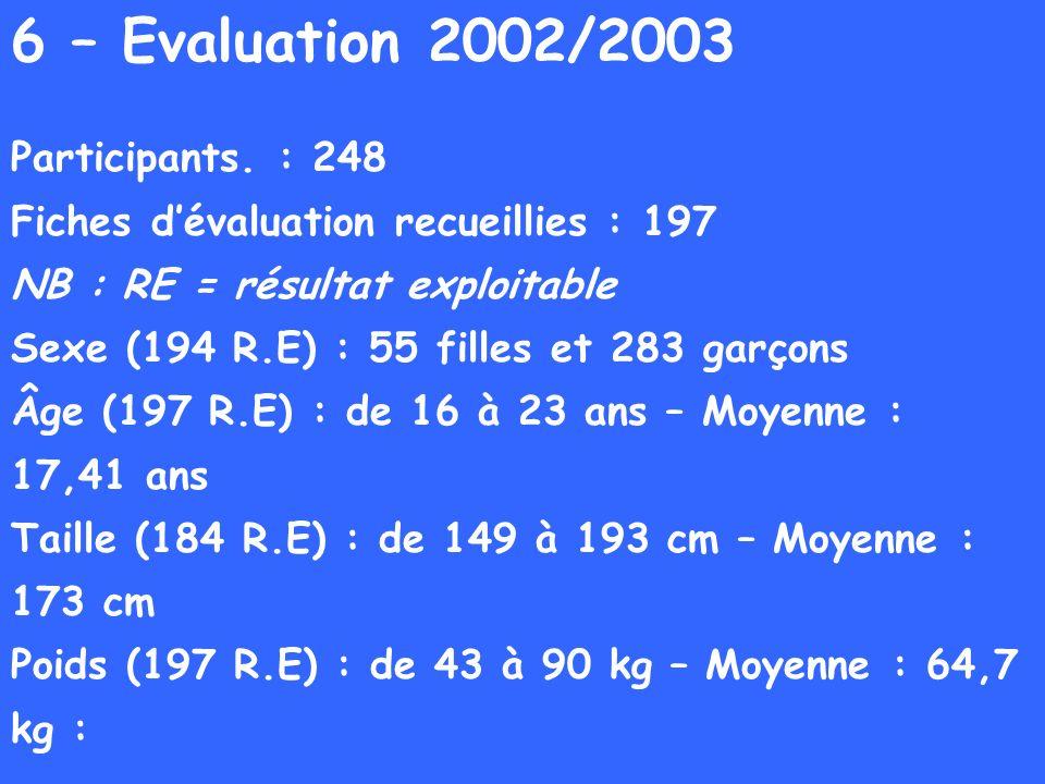 6 – Evaluation 2002/2003 Participants. : 248