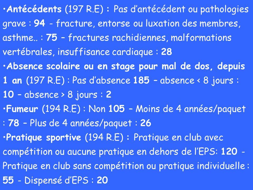 Antécédents (197 R.E) : Pas d'antécédent ou pathologies grave : 94 - fracture, entorse ou luxation des membres, asthme.. : 75 – fractures rachidiennes, malformations vertébrales, insuffisance cardiaque : 28