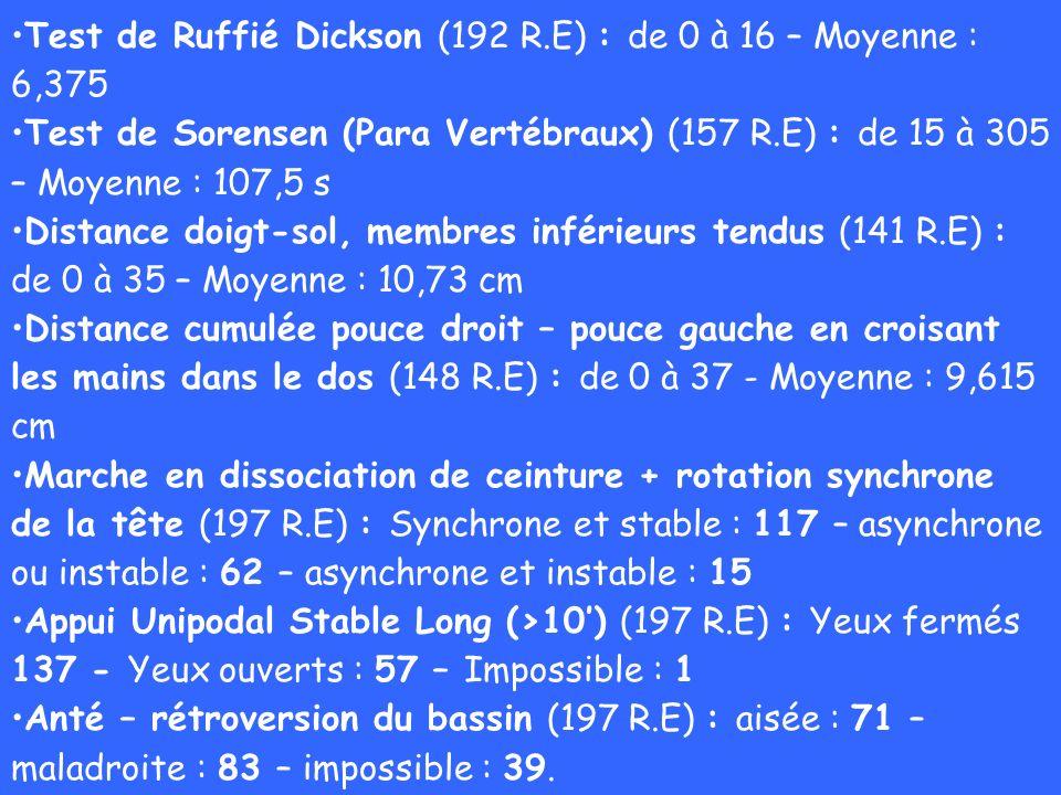 Test de Ruffié Dickson (192 R.E) : de 0 à 16 – Moyenne : 6,375