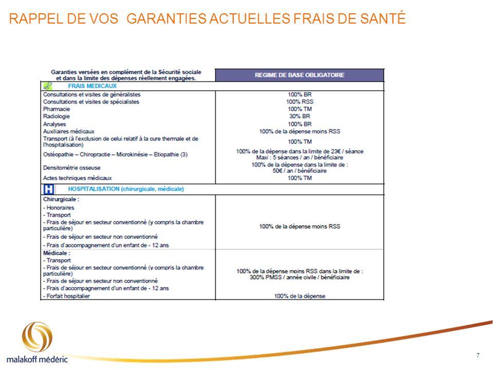 RAPPEL DE VOS GARANTIES ACTUELLES FRAIS DE SANTÉ