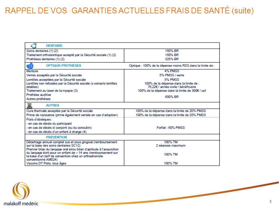 RAPPEL DE VOS GARANTIES ACTUELLES FRAIS DE SANTÉ (suite)