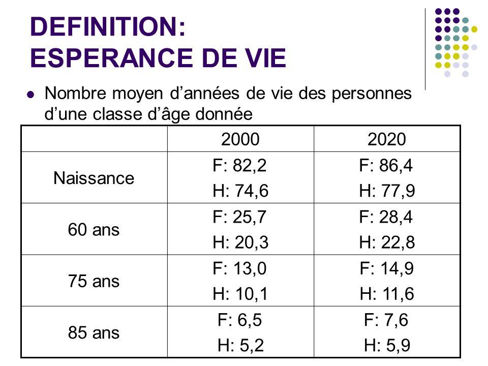 DEFINITION: ESPERANCE DE VIE