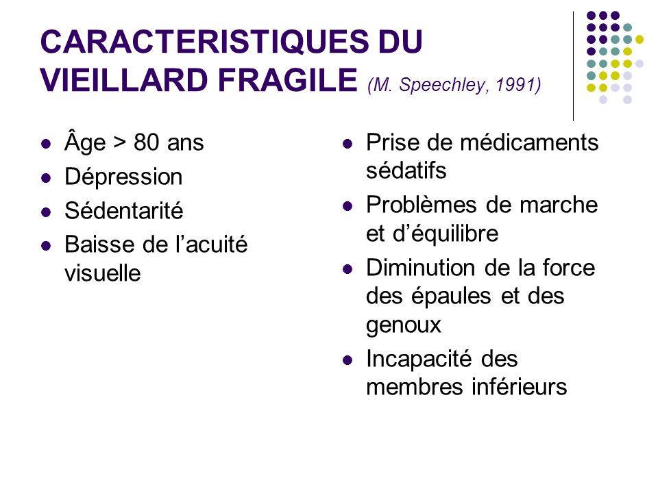 CARACTERISTIQUES DU VIEILLARD FRAGILE (M. Speechley, 1991)