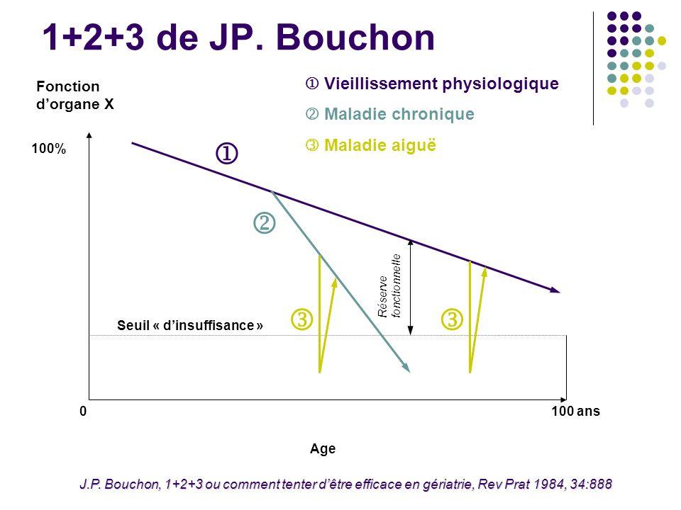 1+2+3 de JP. Bouchon      Vieillissement physiologique