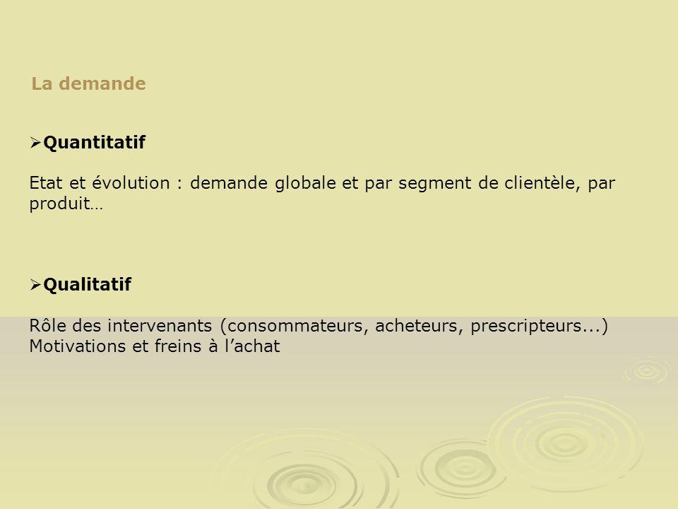 La demandeQuantitatif. Etat et évolution : demande globale et par segment de clientèle, par produit…