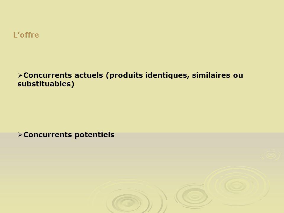 L'offre Concurrents actuels (produits identiques, similaires ou substituables) Concurrents potentiels.