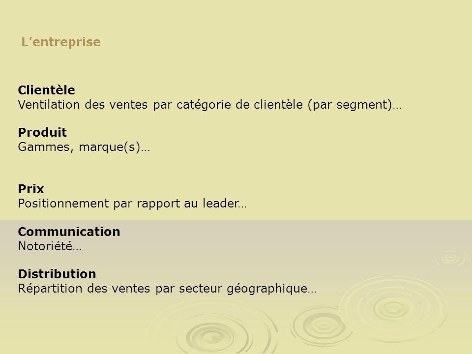L'entrepriseClientèle. Ventilation des ventes par catégorie de clientèle (par segment)… Produit. Gammes, marque(s)…