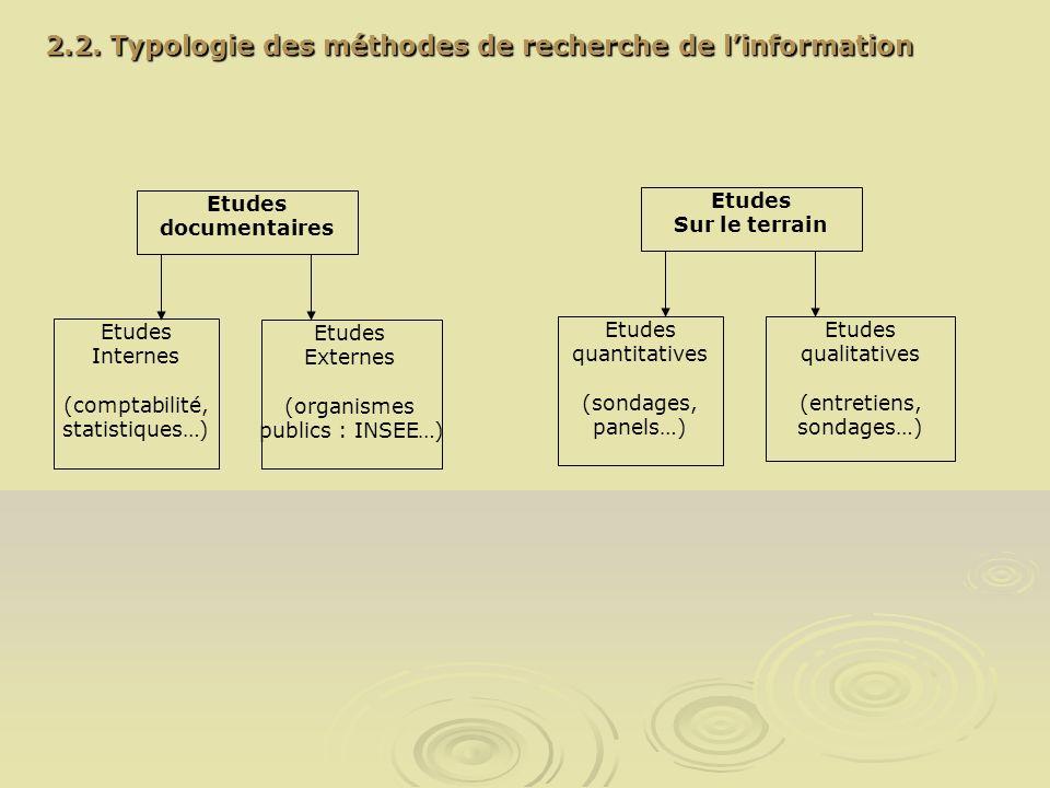 2.2. Typologie des méthodes de recherche de l'information
