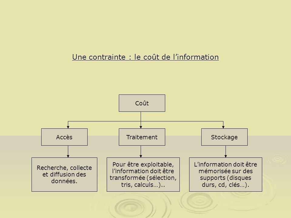 Une contrainte : le coût de l'information