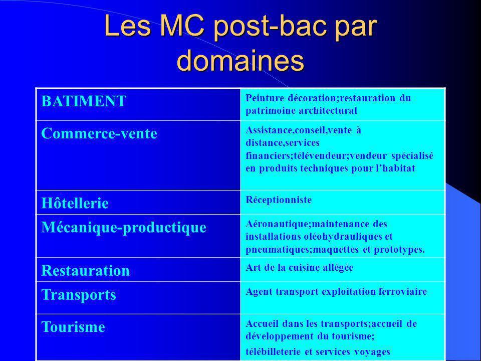 Les MC post-bac par domaines