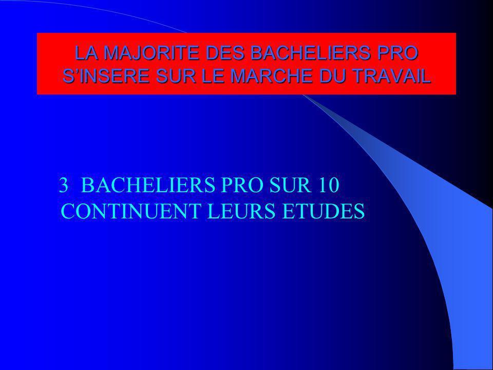 LA MAJORITE DES BACHELIERS PRO S'INSERE SUR LE MARCHE DU TRAVAIL