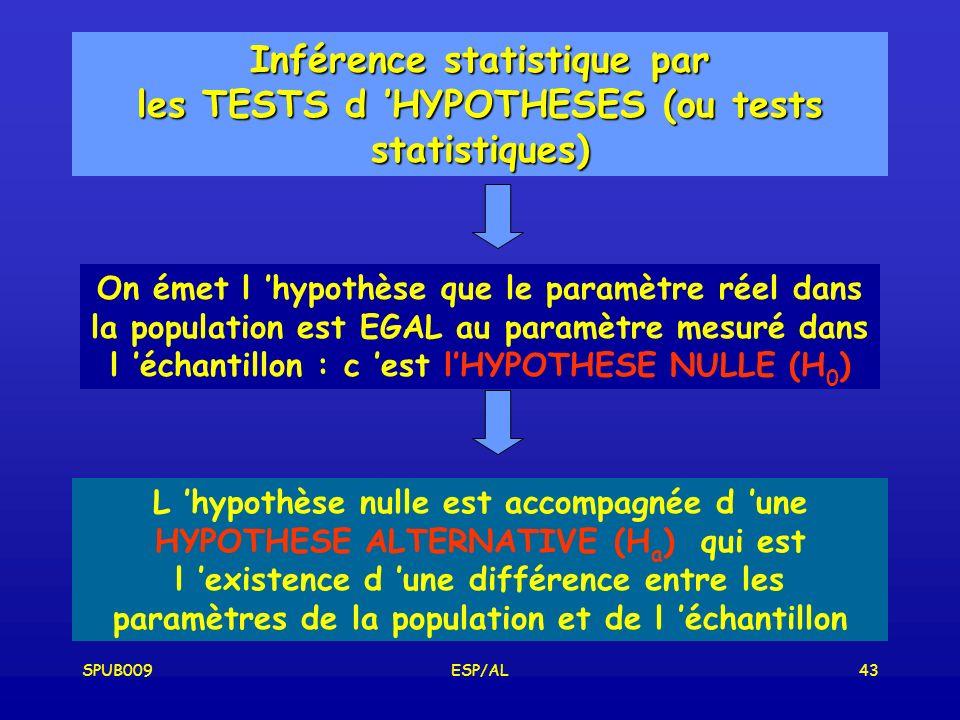 Inférence statistique par les TESTS d 'HYPOTHESES (ou tests statistiques)