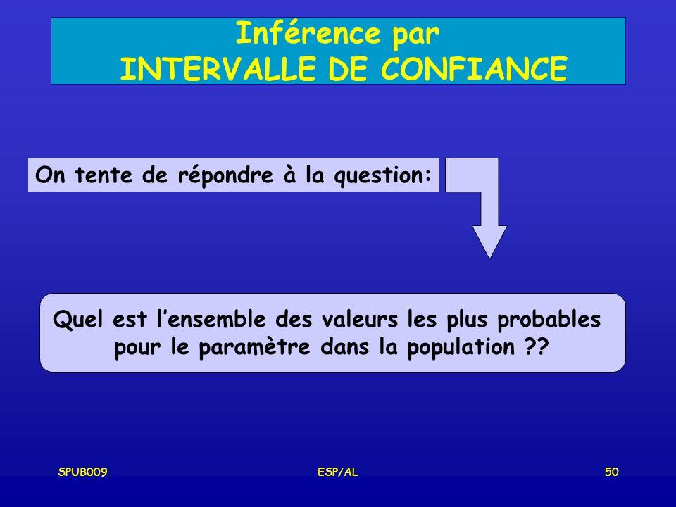 Inférence par INTERVALLE DE CONFIANCE