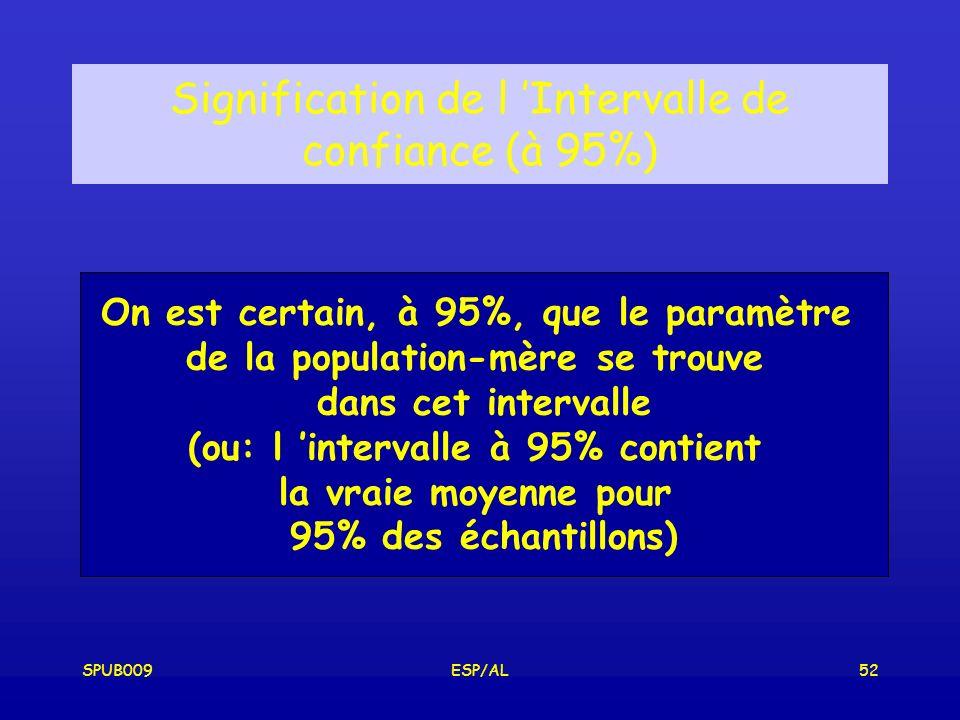 Signification de l 'Intervalle de confiance (à 95%)