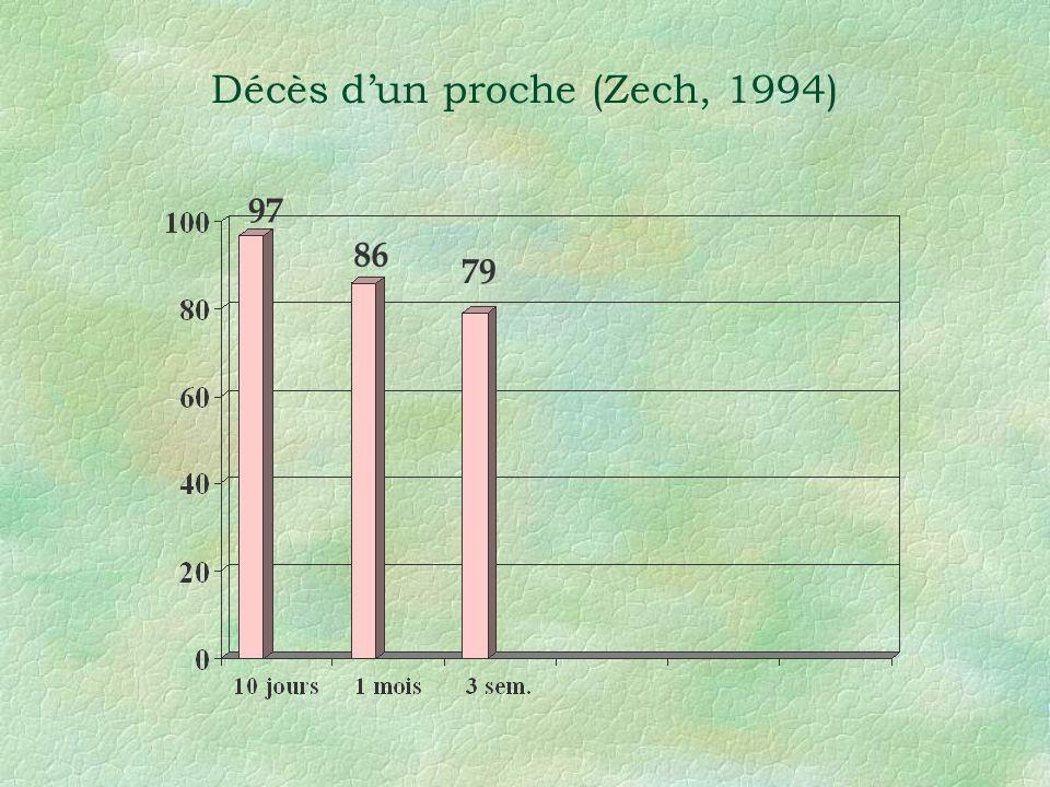 Décès d'un proche (Zech, 1994)