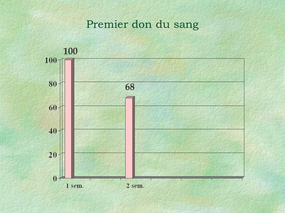 Premier don du sang 100 68