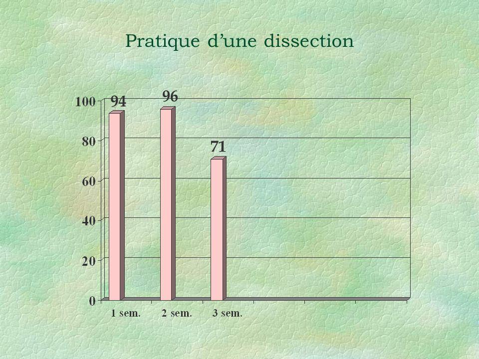 Pratique d'une dissection