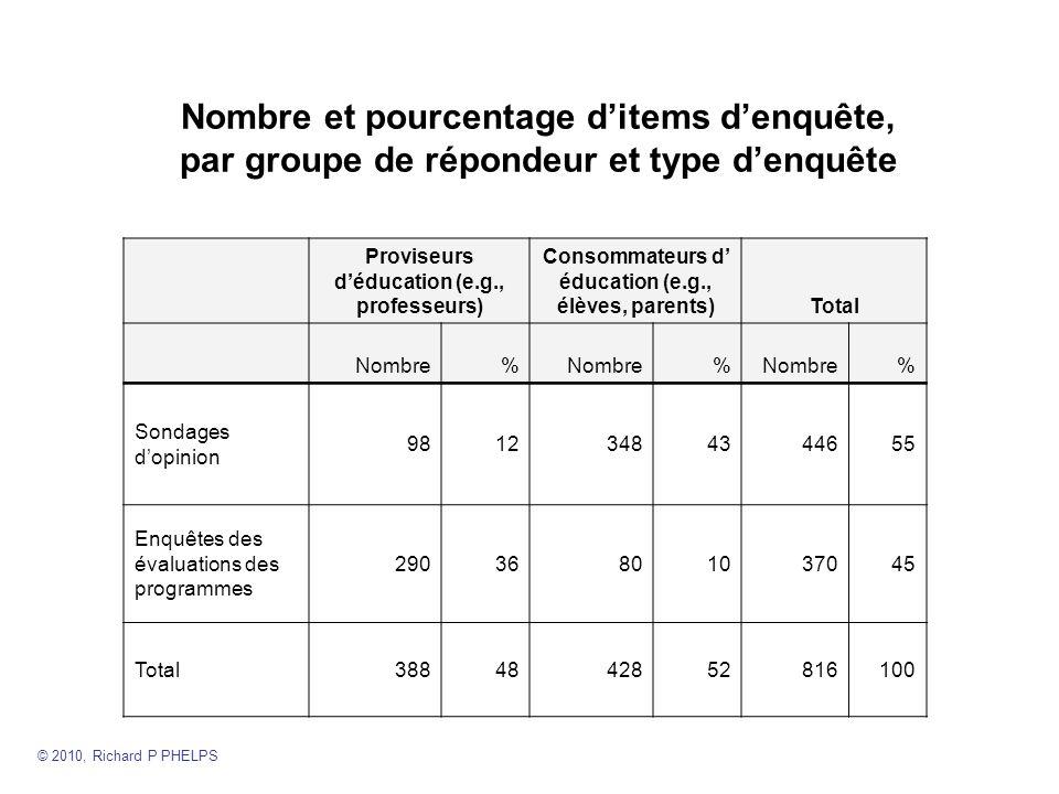 Nombre et pourcentage d'items d'enquête, par groupe de répondeur et type d'enquête