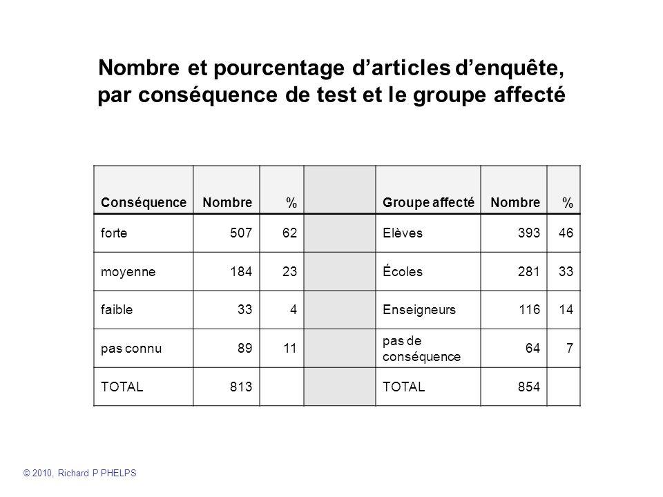 Nombre et pourcentage d'articles d'enquête, par conséquence de test et le groupe affecté