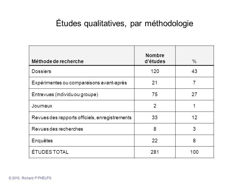 Études qualitatives, par méthodologie