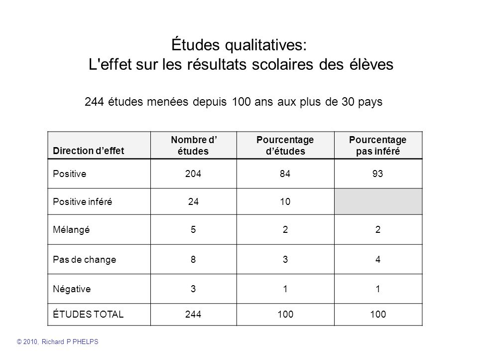 Études qualitatives: L effet sur les résultats scolaires des élèves