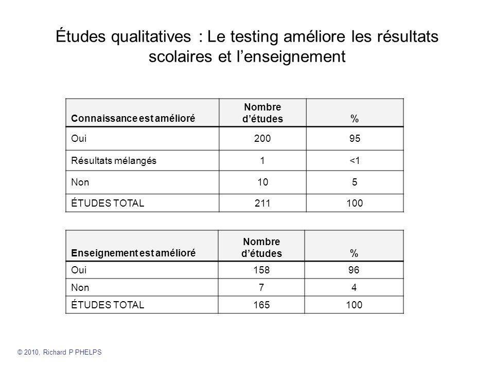 Études qualitatives : Le testing améliore les résultats scolaires et l'enseignement
