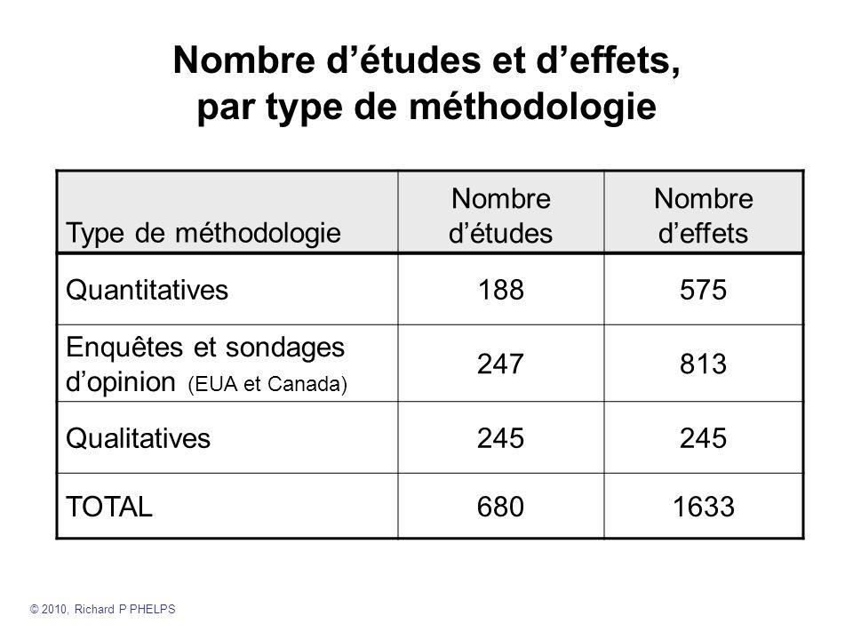 Nombre d'études et d'effets, par type de méthodologie