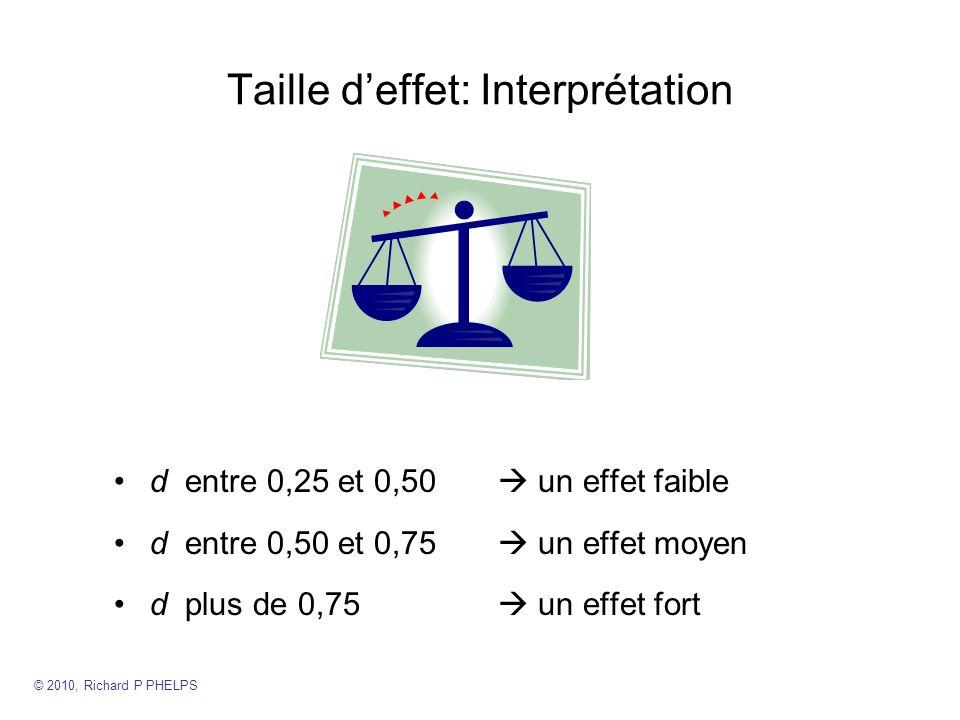 Taille d'effet: Interprétation
