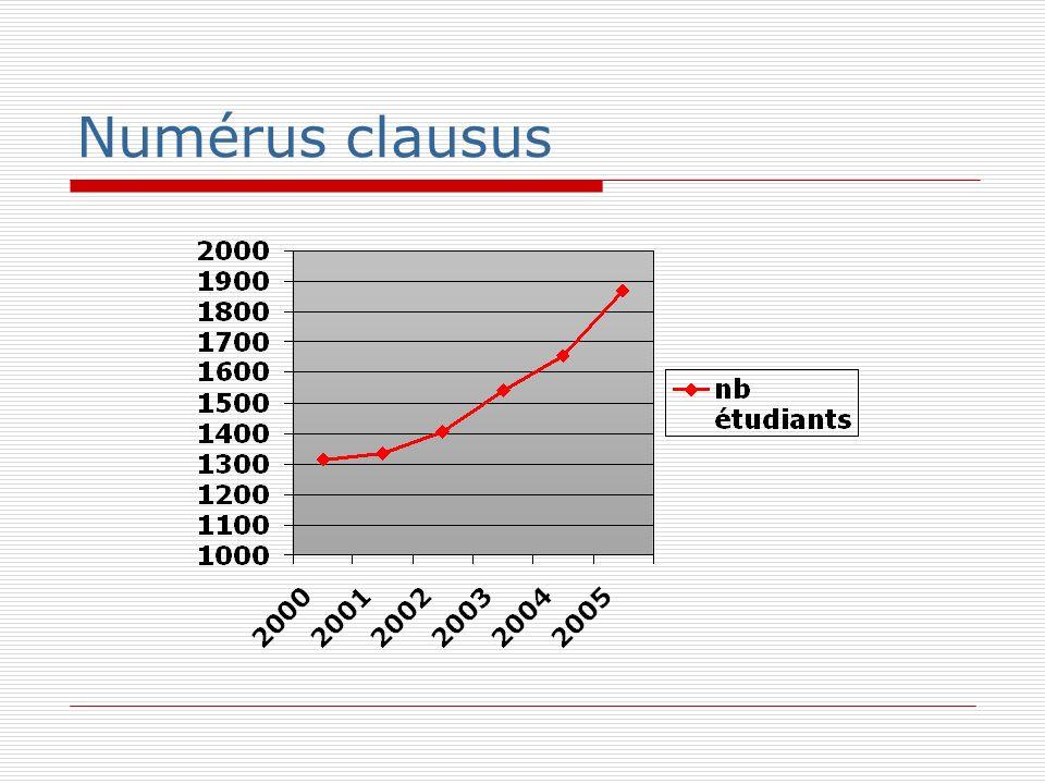 Numérus clausus