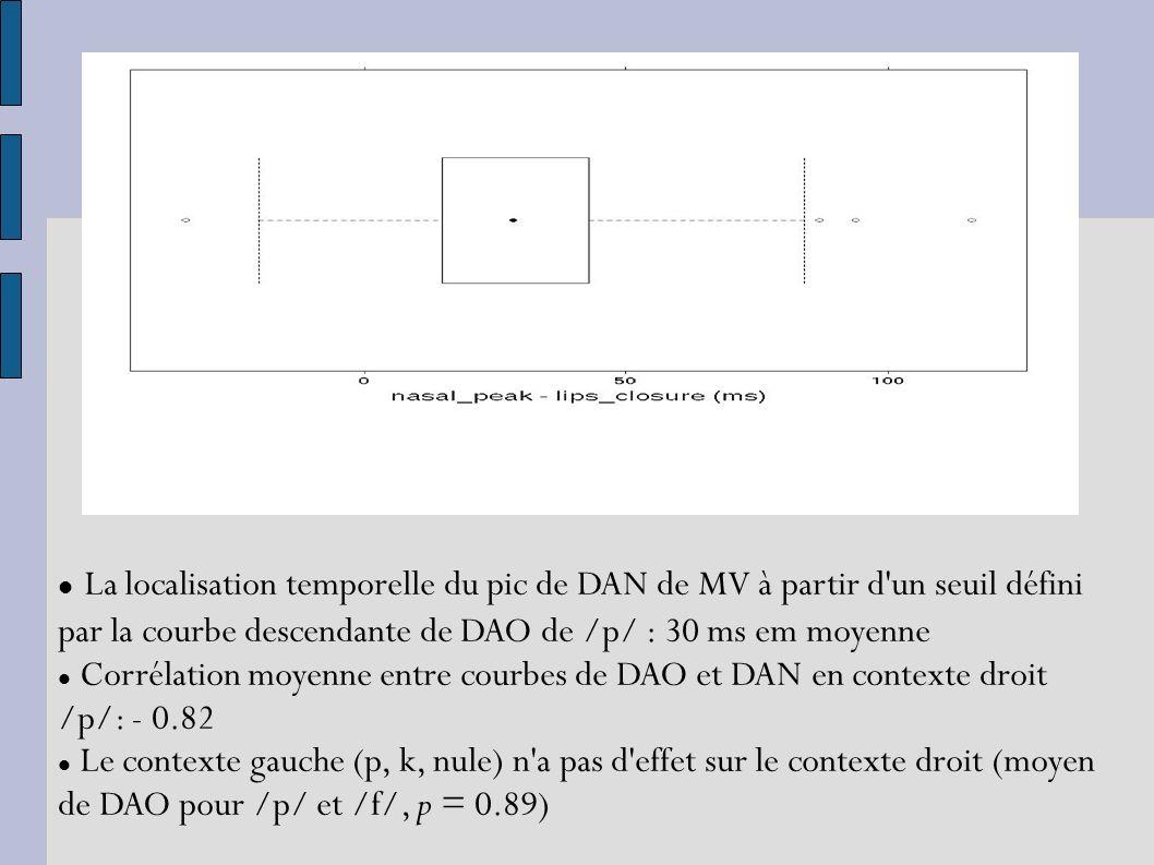 La localisation temporelle du pic de DAN de MV à partir d un seuil défini par la courbe descendante de DAO de /p/ : 30 ms em moyenne